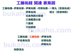 工藤祐経の家系図